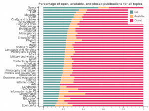 Open Access Sources in Wikipedia